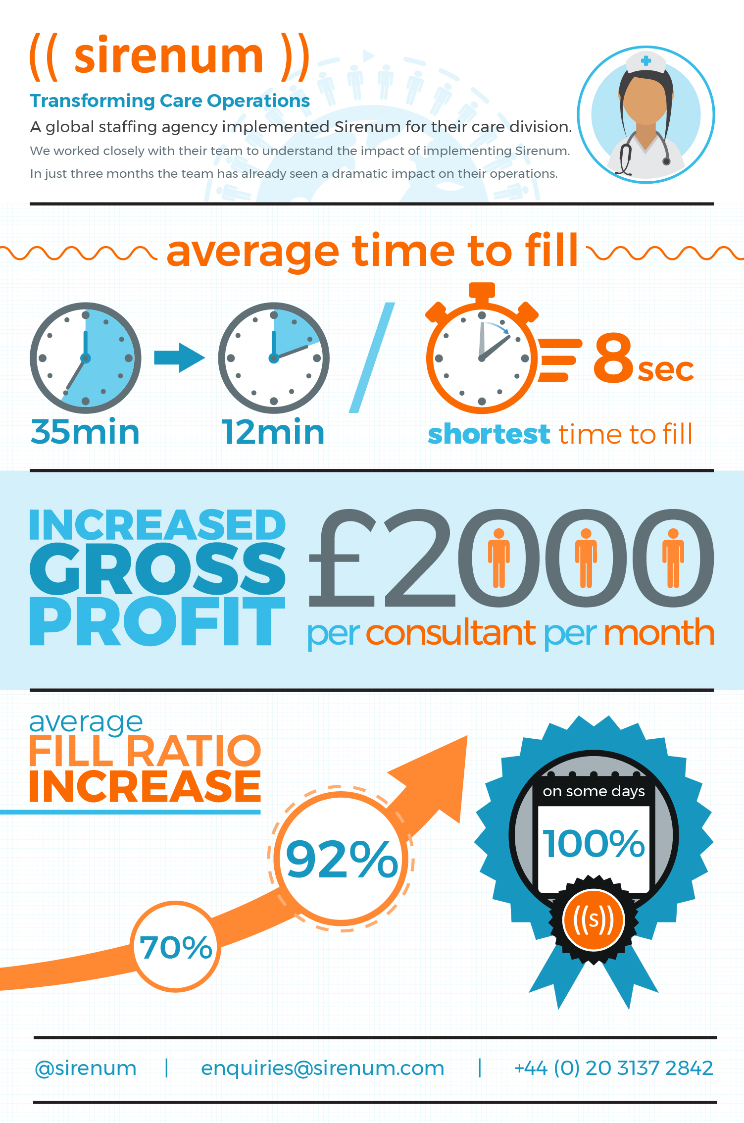 Sirenum Care Client ROI infographic
