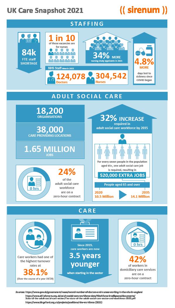 UK Care snapshot 2021
