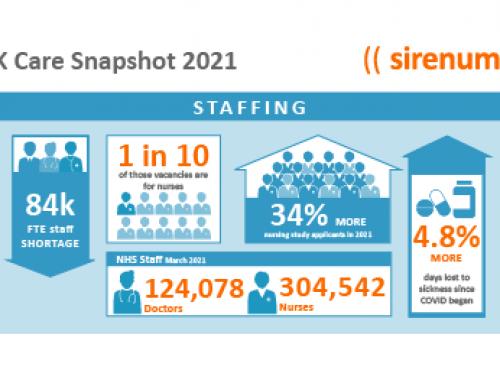 UK Care Snapshot 2021 (Infographic)